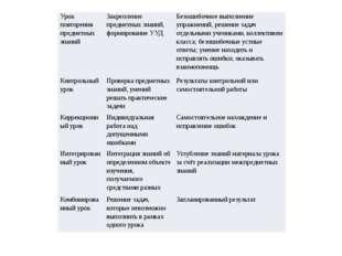 Урок повторения предметных знаний Закрепление предметных знаний, формирование