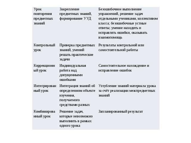 Урок повторения предметных знаний Закрепление предметных знаний, формирование...
