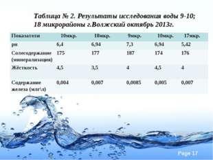 Таблица № 2. Результаты исследования воды 9-10; 18 микрорайоны г.Волжский окт