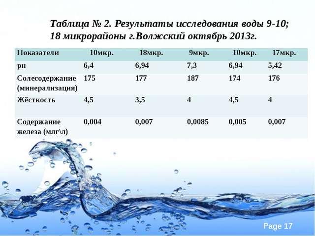 Таблица № 2. Результаты исследования воды 9-10; 18 микрорайоны г.Волжский окт...