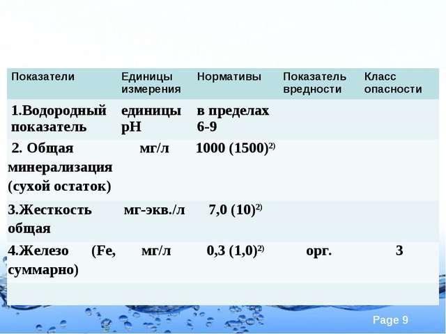 ПоказателиЕдиницы измеренияНормативыПоказатель вредностиКласс опасности 1...