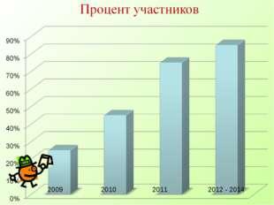 2009 2010 2011 2012 - 2014