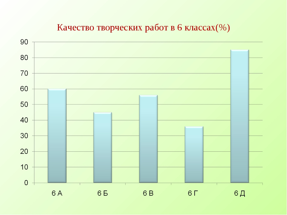 Качество творческих работ в 6 классах(%)