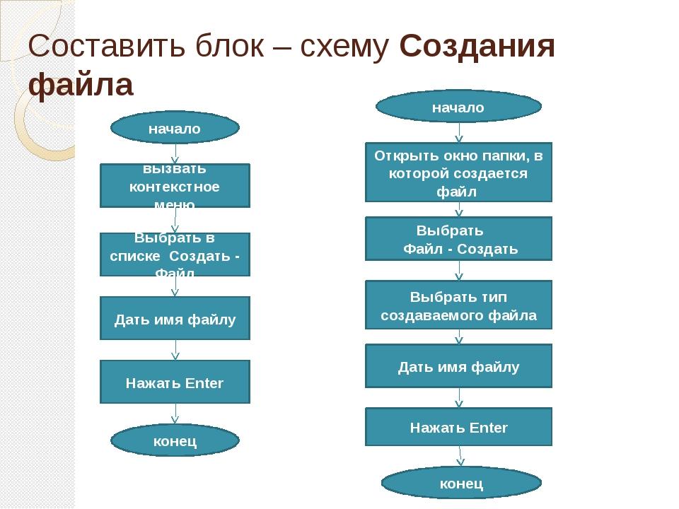 Составить блок – схему Создания файла начало вызвать контекстное меню Выбрать...