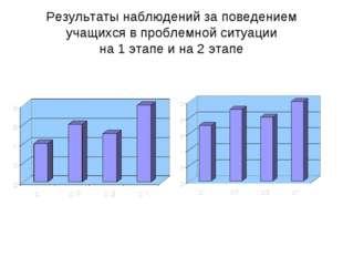 Результаты наблюдений за поведением учащихся в проблемной ситуации на 1 этапе