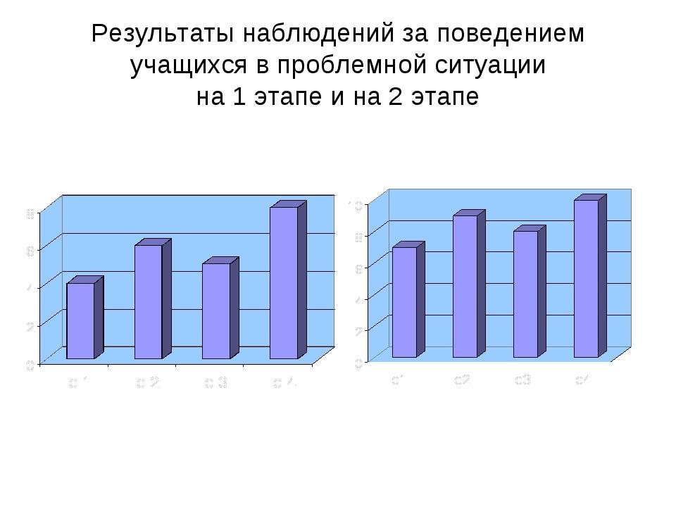 Результаты наблюдений за поведением учащихся в проблемной ситуации на 1 этапе...