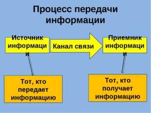 Процесс передачи информации Источник информации Приемник информации Канал свя