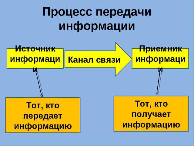 Процесс передачи информации Источник информации Приемник информации Канал свя...
