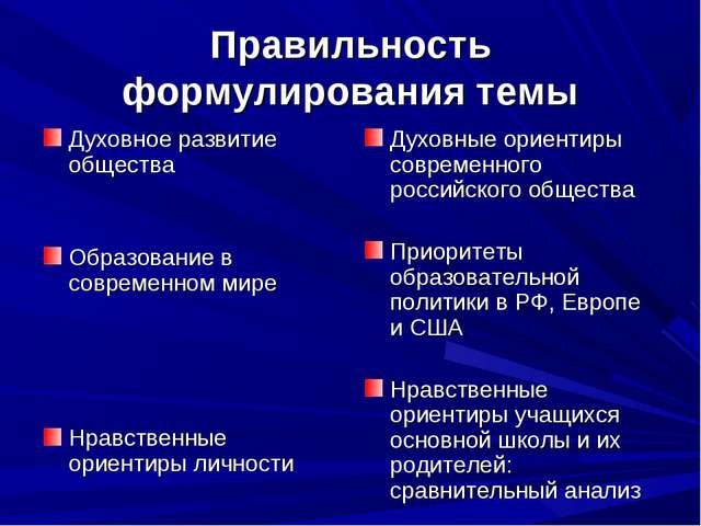 Правильность формулирования темы Духовное развитие общества Образование в сов...