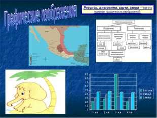 Рисунок, диаграмма, карта, схема — все это примеры графических изображений.