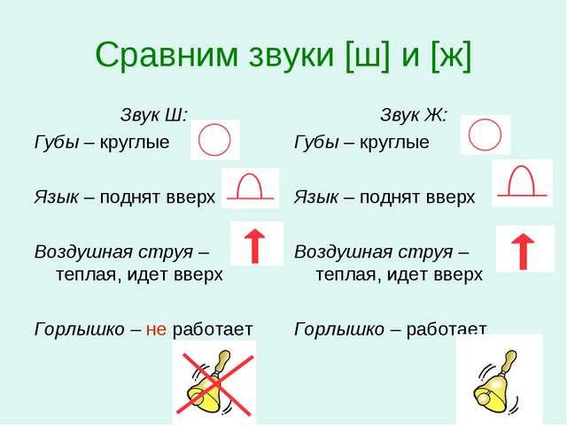 Сравним звуки [ш] и [ж] Звук Ш: Губы – круглые Язык – поднят вверх Воздушная...
