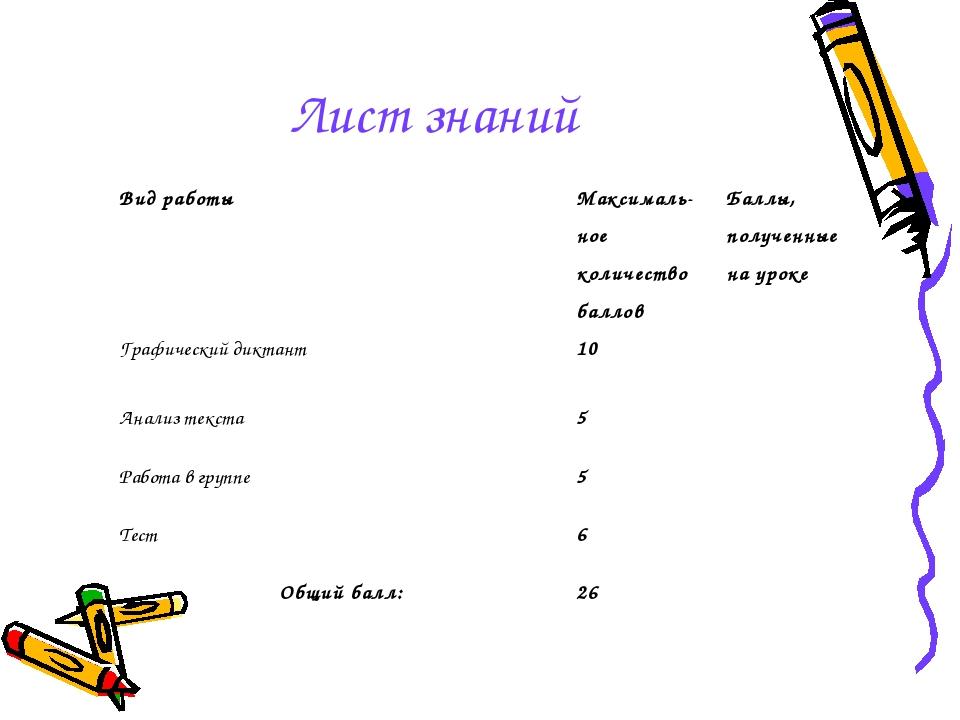 Лист знаний Вид работыМаксималь-ное количество балловБаллы, полученные на у...