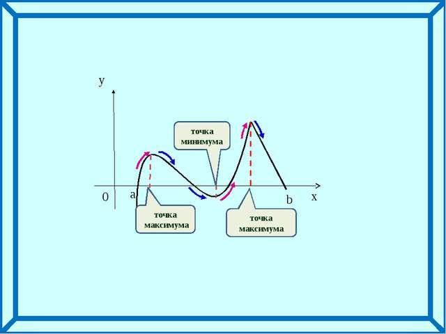 точка максимума точка минимума точка максимума a x y 0 b