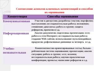 Соотнесение аспектов ключевых компетенций и способов их оценивания Компетенц