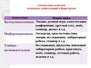 Соотнесение аспектов ключевых компетенций и форм урока Компетенция Форма уро