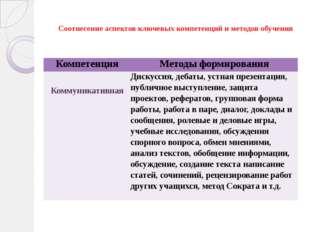 Соотнесение аспектов ключевых компетенций и методов обучения Компетенция Мет