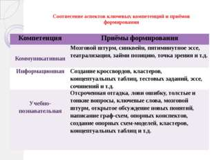 Соотнесение аспектов ключевых компетенций и приёмов формирования Компетенция