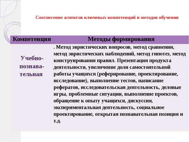 Соотнесение аспектов ключевых компетенций и методов обучения Компетенция Мет...