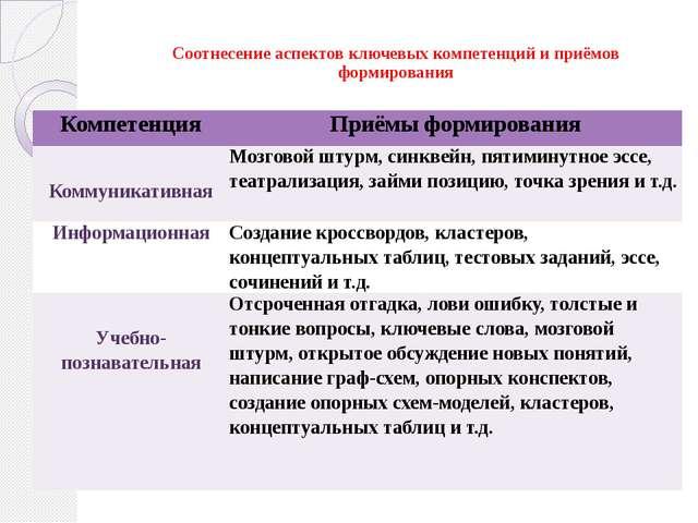 Соотнесение аспектов ключевых компетенций и приёмов формирования Компетенция...