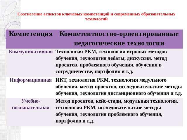 Соотнесение аспектов ключевых компетенций и современных образовательных техн...
