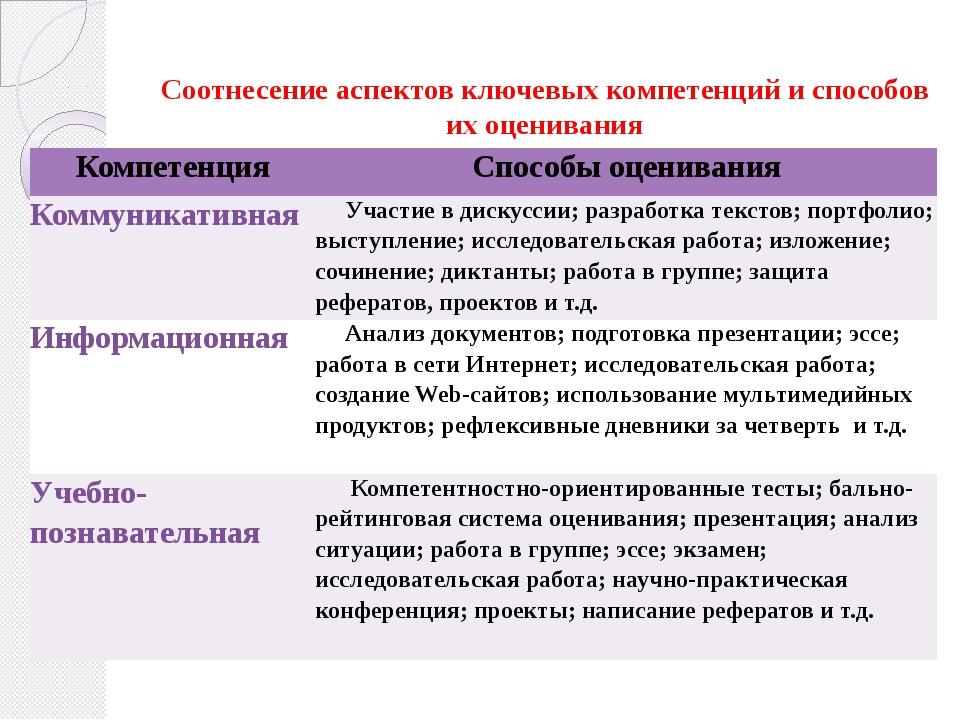 Соотнесение аспектов ключевых компетенций и способов их оценивания Компетенц...