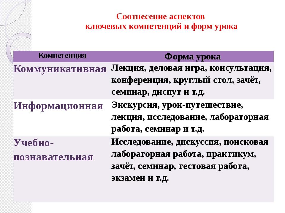 Соотнесение аспектов ключевых компетенций и форм урока Компетенция Форма уро...