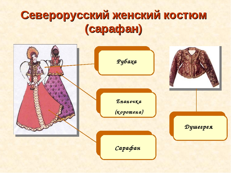 Северорусский женский костюм (сарафан) Рубаха Епанечка (коротена) Сарафан Душ...