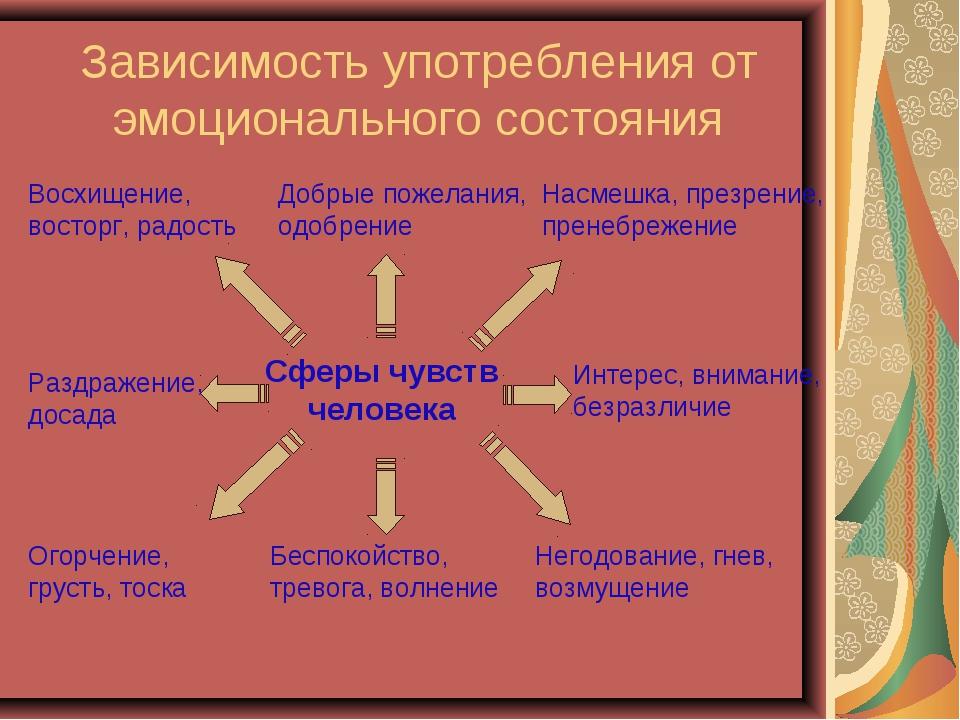 Зависимость употребления от эмоционального состояния Сферы чувств человека Во...