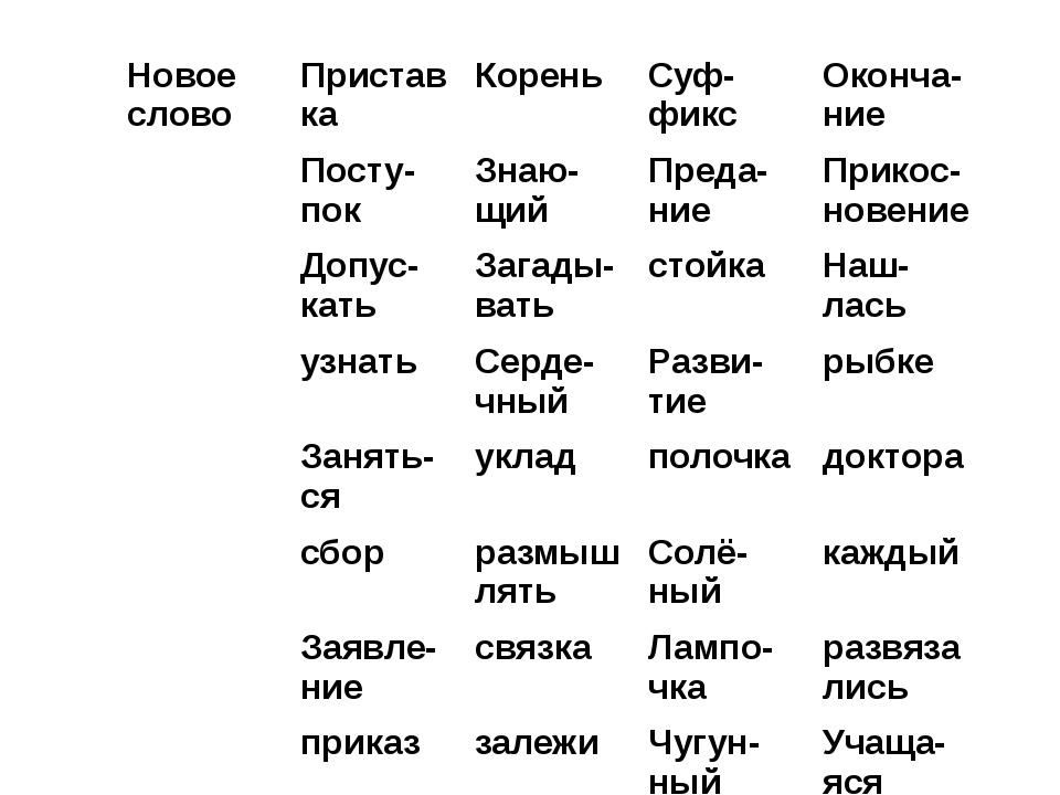 Новое слово Приставка Корень Суф-фикс Оконча-ние Посту-пок Знаю-щий Преда-ние...