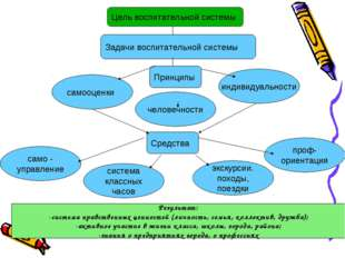 Цель воспитательной системы Задачи воспитательной системы Принципы самооценки