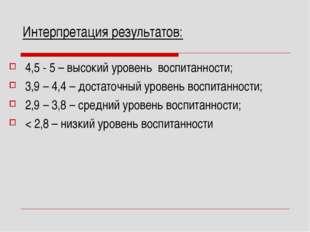 Интерпретация результатов: 4,5 - 5 – высокий уровень воспитанности; 3,9 – 4,4