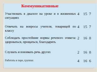 Коммуникативные Участвовать в диалогена уроке и в жизненных ситуациях 4 15 7