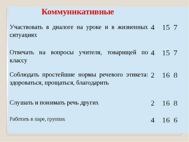 Коммуникативные Участвовать в диалогена уроке и в жизненных ситуациях 4 15 7...