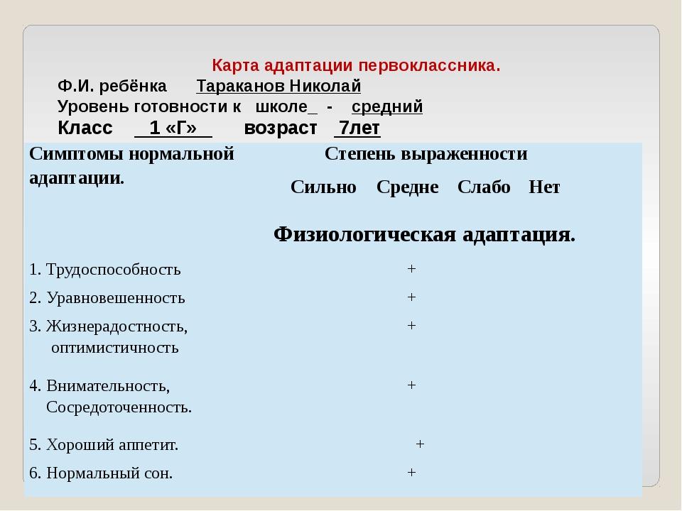 Карта адаптации первоклассника. Ф.И. ребёнка Тараканов Николай Уровень готов...