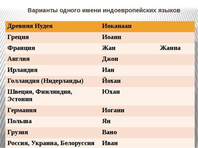 Варианты одного имени индоевропейских языков ДревняяИудея Иоканаан Греция Ио...