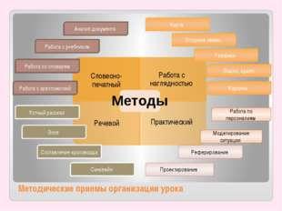 Методические приемы организации урока Карта Опорные схемы Графики Видео, ауди