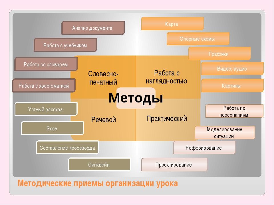 Методические приемы организации урока Карта Опорные схемы Графики Видео, ауди...