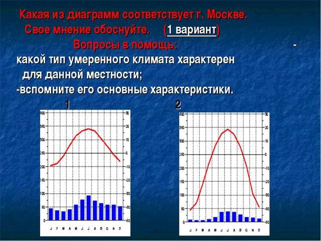 Какая из диаграмм соответствует г. Москве. Свое мнение обоснуйте. (1 вариант...