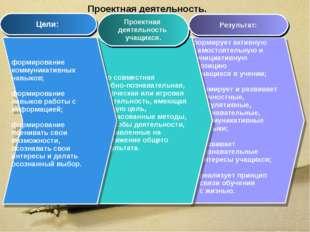 Проектная деятельность. формирует активную самостоятельную и инициативную поз