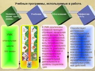 Учебные программы, используемые в работе. Способствует достижению метапредмет