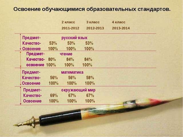 Предмет- Качество- освоение Предмет- русский язык Качество- 53% 53% 53% Освое...