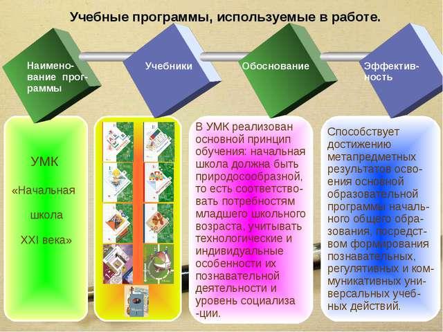 Учебные программы, используемые в работе. Способствует достижению метапредмет...
