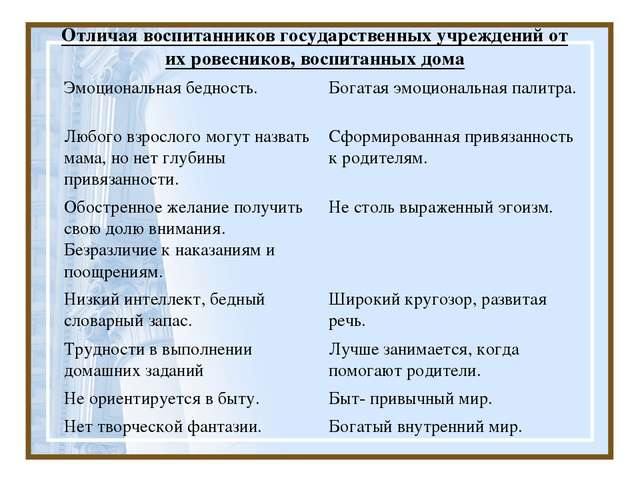 Отличая воспитанников государственных учреждений от их ровесников, воспитанны...