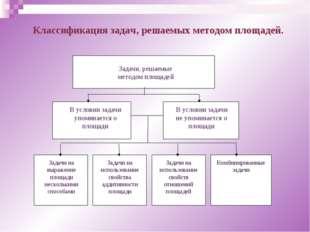 Классификация задач, решаемых методом площадей.
