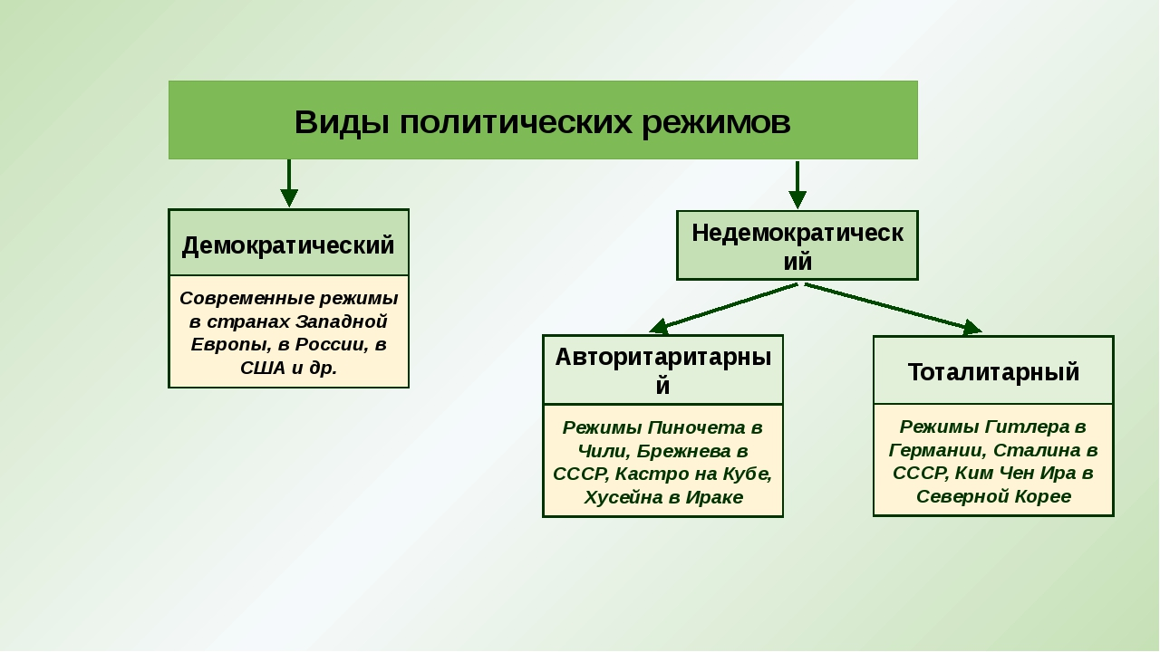 Виды политических режимов Демократический Современные режимы в странах Запад...