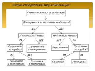 Схема определения вида комбинации: