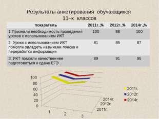 Результаты анкетирования обучающихся 11–х классов показатель2011г.,%2012г.,