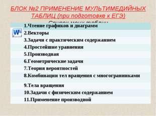 БЛОК №2 ПРИМЕНЕНИЕ МУЛЬТИМЕДИЙНЫХ ТАБЛИЦ (при подготовке к ЕГЭ) Список моих