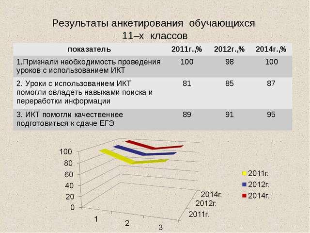 Результаты анкетирования обучающихся 11–х классов показатель2011г.,%2012г.,...