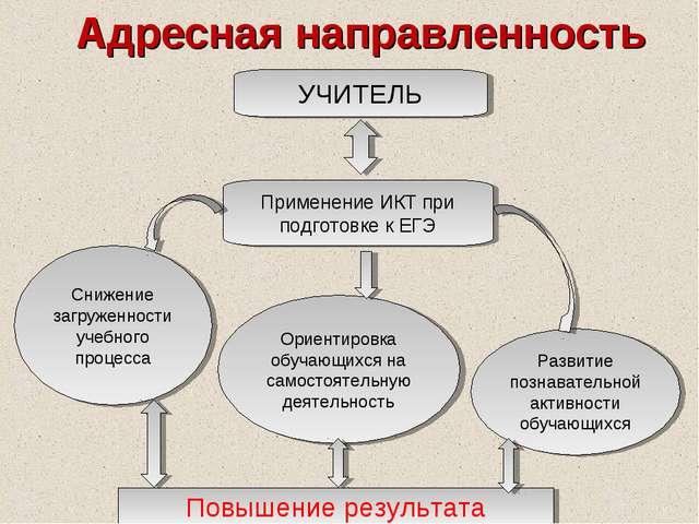 Адресная направленность УЧИТЕЛЬ Применение ИКТ при подготовке к ЕГЭ Снижение...